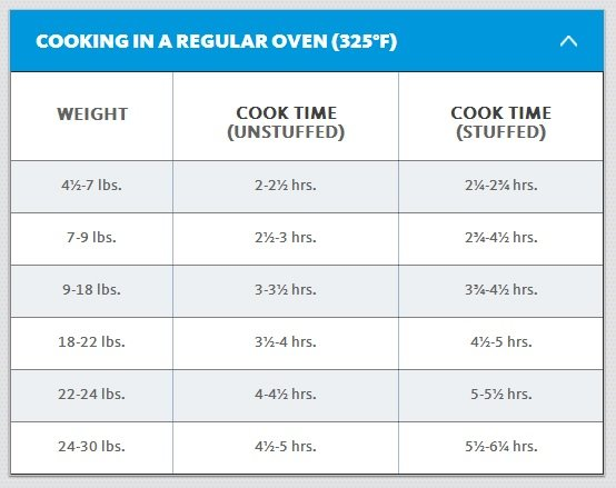 Thanksgiving Turkey Grilling Temperatures How To Grill A